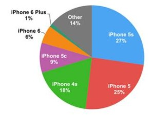 Apple iPhone Market Share by Model