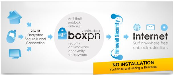 boxpn review