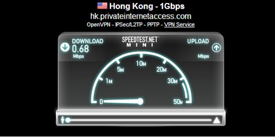 Private Internet Access Speed Test