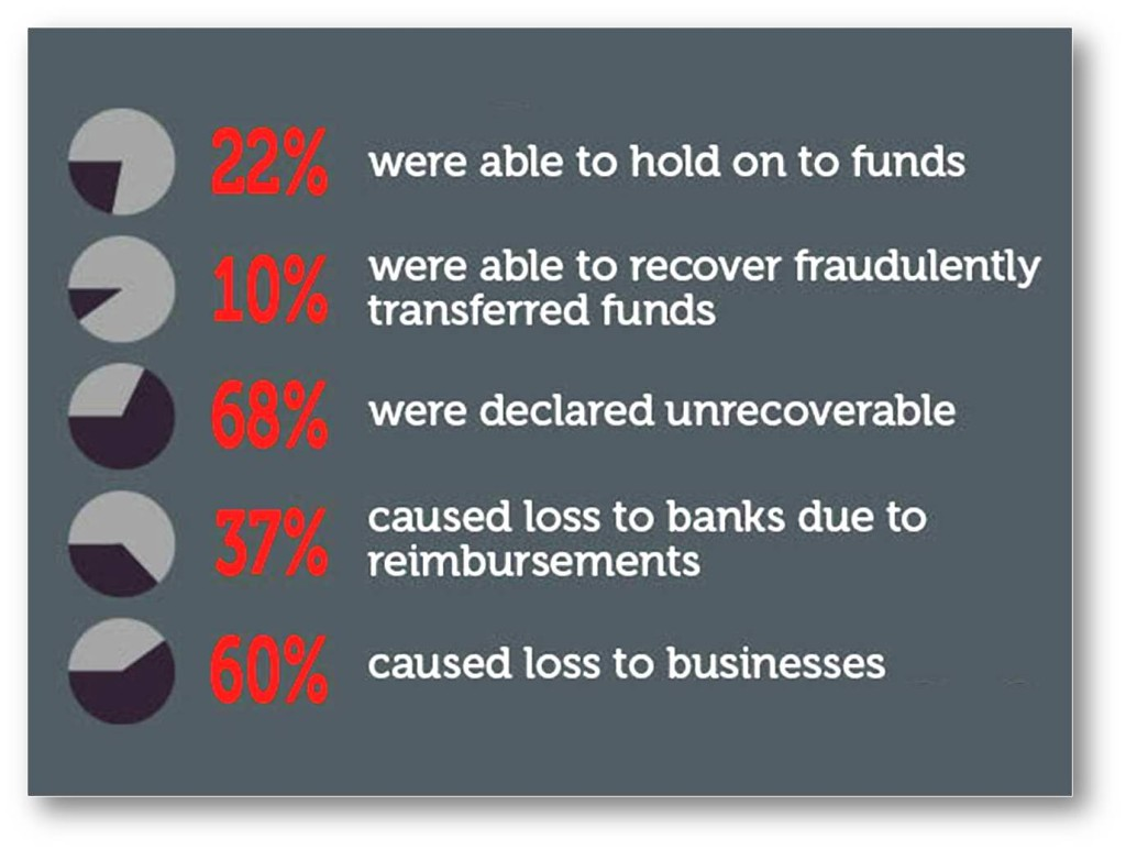 Stats of Bank Fund Fraud Cases Loss and Recovery - that you can avoid using a Banking VPN.jpg