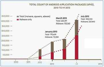 android application packages graph