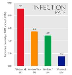 windows virus infection rate