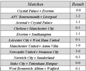 epl match results